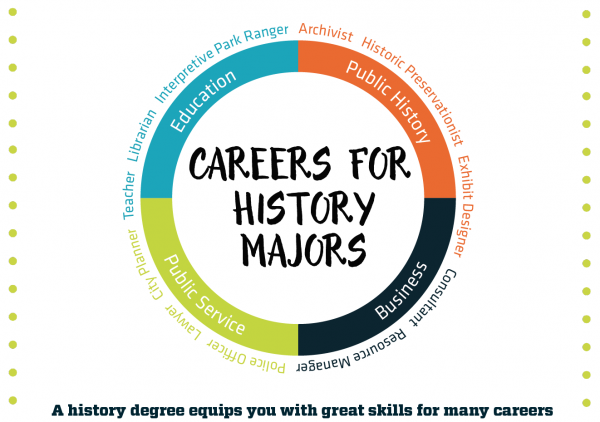 nested circles with suggested careers for history majors